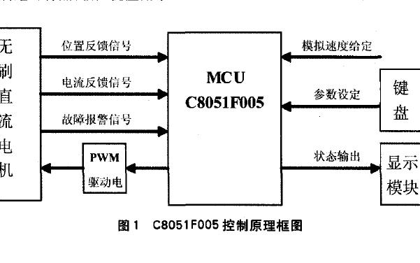 使用C8051F005单片机设计无刷直流电机控制系统的资料说明