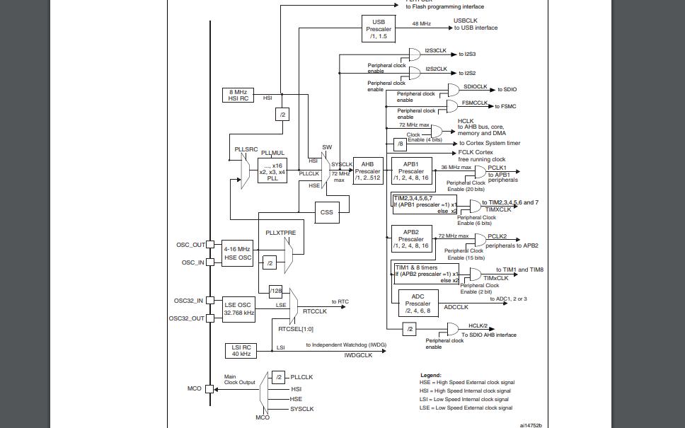 STM32F103xC与STM32F103xD及STM32F103xE单片机的数据手册免费下载