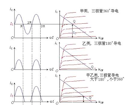 功率放大器的工作狀態_功率放大器的技術指標