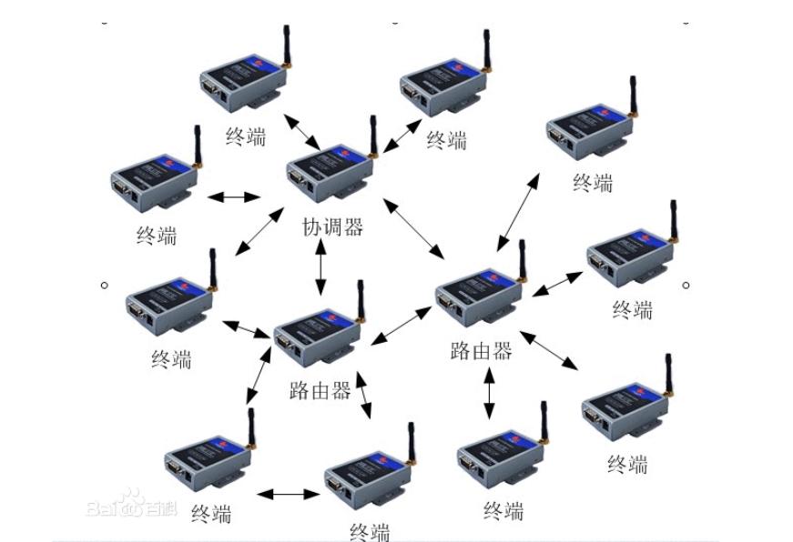 使用无线传感网络实现智能机房环境监控系统的设计资料说明