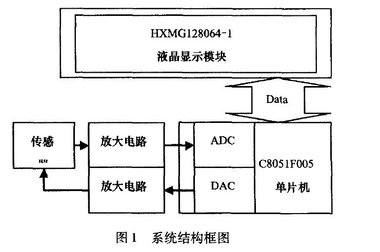 使用C8051F005单片机进行液晶示波器的研究说明