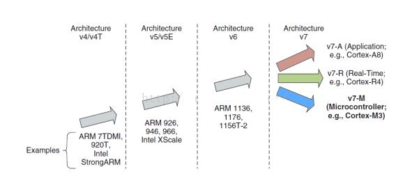 嵌入式处理器的结构是怎样的