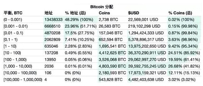 区块链行业里到底已经有了多少个加密货币参与者