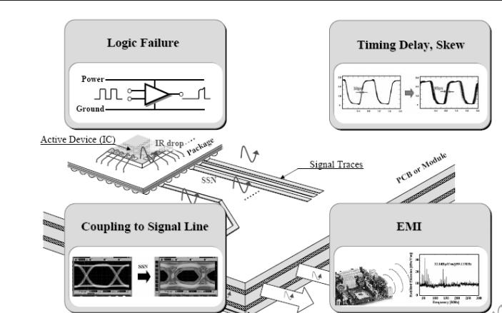 高性能PCB的SI PI和EMI與EMC的仿真設計資料說明