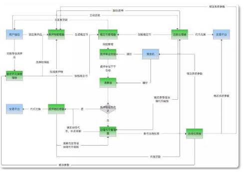 QIAN正在搭建一个去中心化的稳定币生态系统