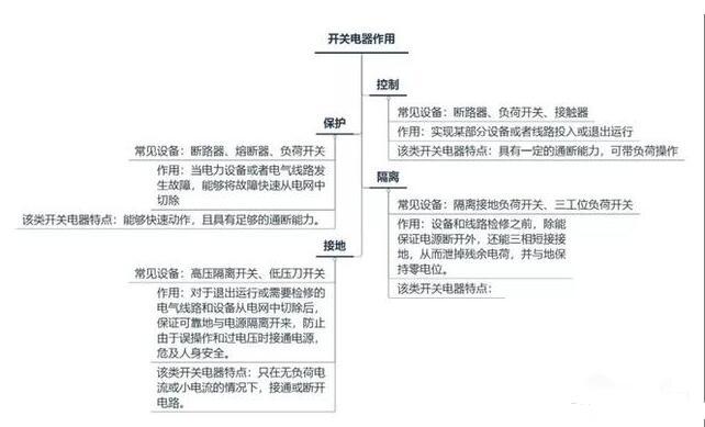 开关电器的主要作用_开关电器的分类