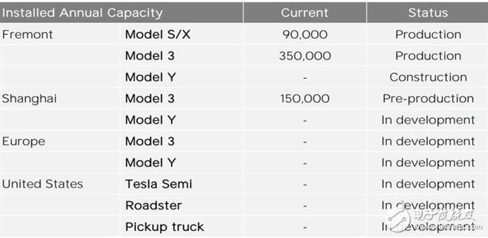 特斯拉宣布在2020年生产Semi,年产量为10万辆