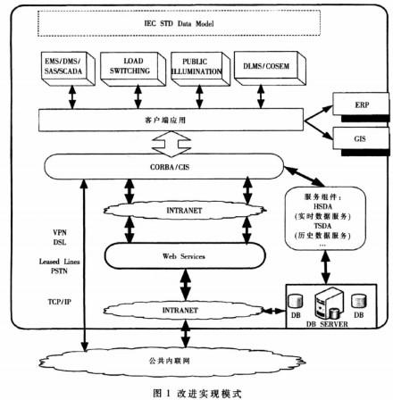 基于整合改进的EMS/SAS模式实现变电站自动化系统的设备装置的设计