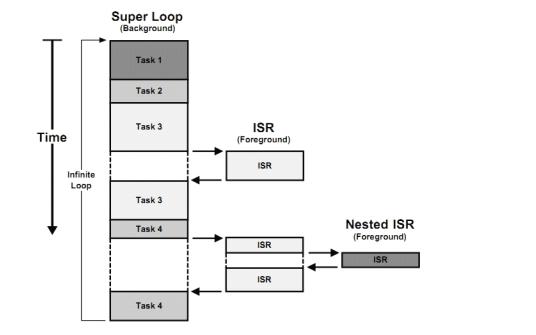 uCOS-III嵌入式實時操作系統中文版教程免費下載