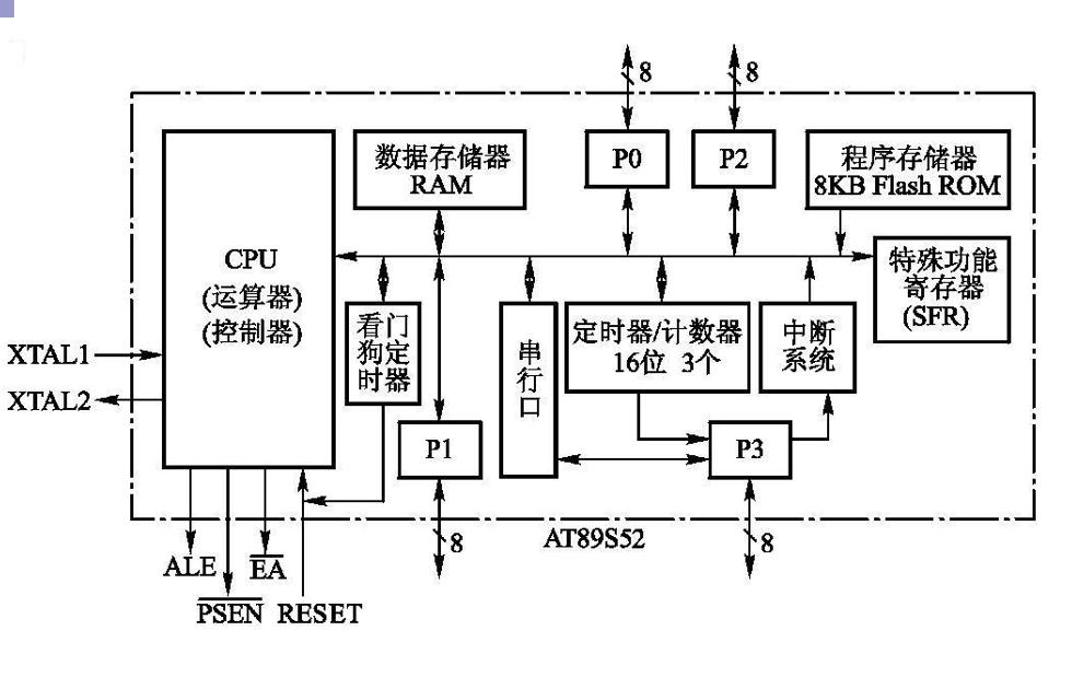 AT89S52单片机的硬件结构教程课件免费下载