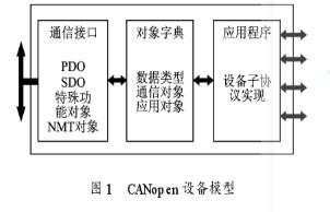 利用CANopen协议实现伺服电机的网络化控制系统设计