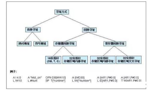 plc间接寻址方式