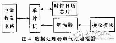 采用公用電話網與數據采集器實現智能抄表系統的設計