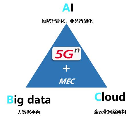 广州联通已完成了广州塔智感安防区的5G网络全覆盖