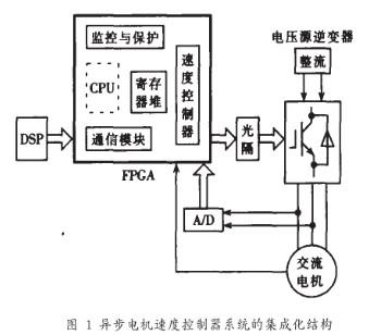基于FPGA技术实现异步电机矢量控制速度控制器的设计