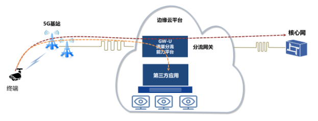 广东联通携手碧桂园开创了基于5G+MEC技术的物业与工地管理项目