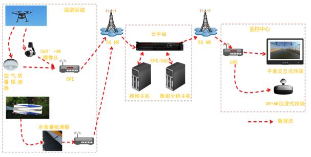 中国联通助力雄安新区完成了基于5G技术的天地一体化生态项目调试