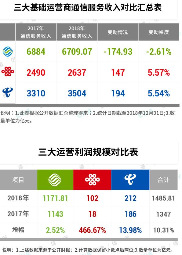 中国联通的股权激励计划详细解读