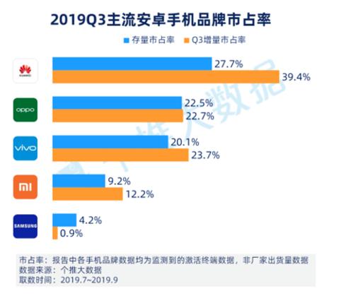 2019年第三季度安卓智能手机报告分析华为市场占有率排名第一