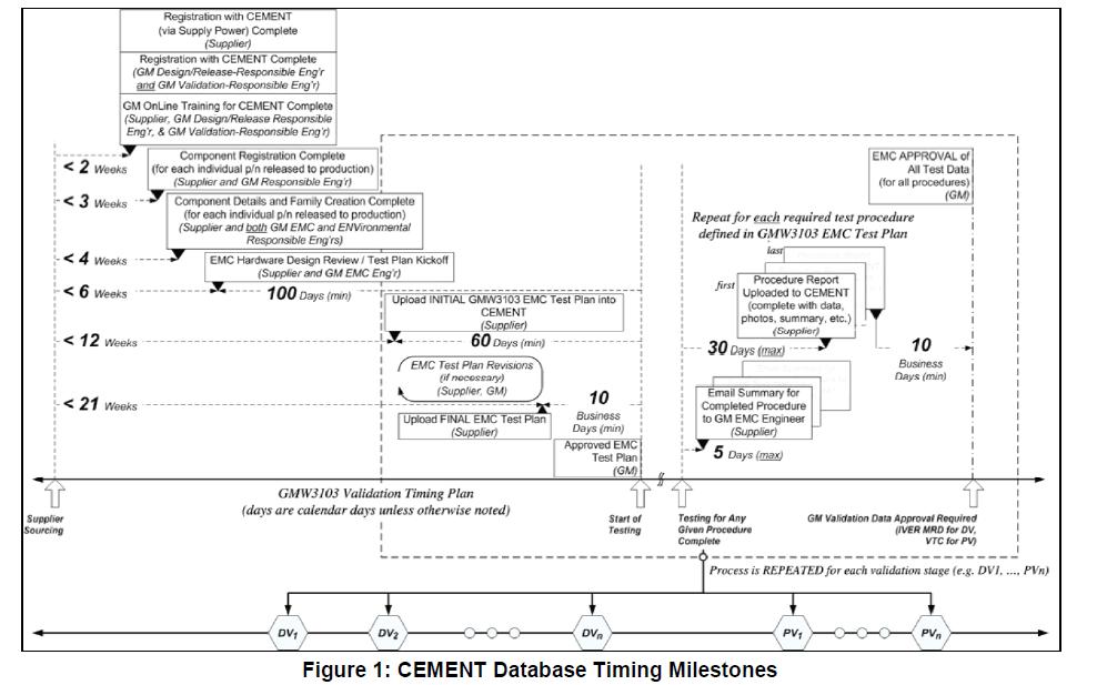 通用汽车EMC标准的详细资料说明