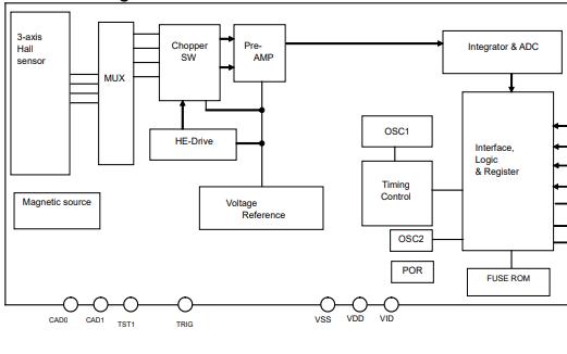 AK8963C三轴电子罗盘芯片的数据手册免费下载