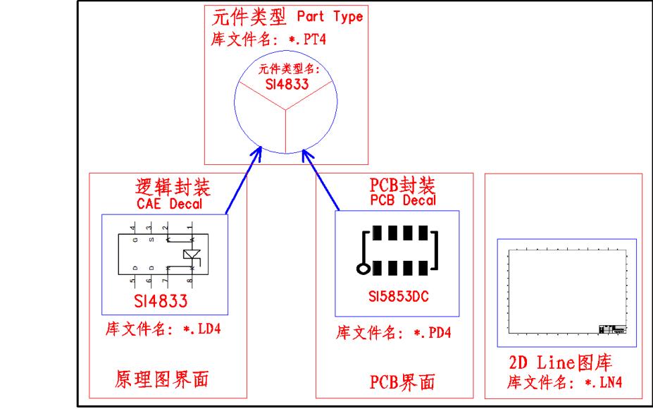 PADS LAYOUT的常用术语和封装与元件库结构简介