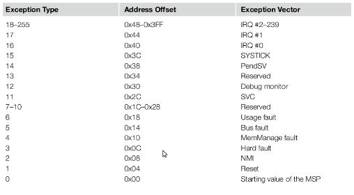 Cortex-M3向量表的定义规则解析