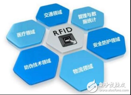 物聯網的杠把子:RFID
