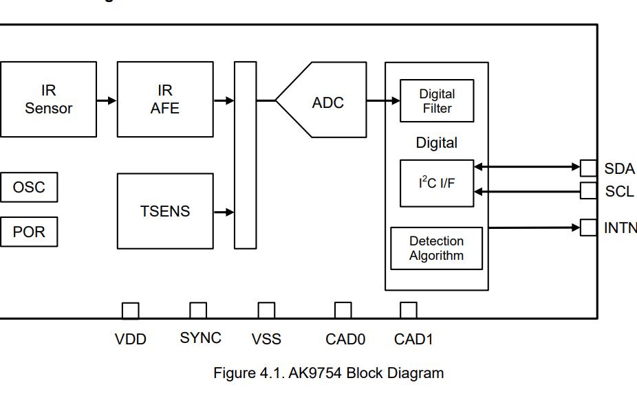 AK9754带I2C的超小型红外传感器集成电路的数据手册免费下载