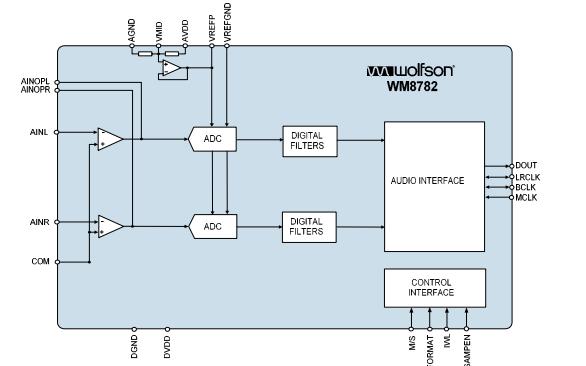 WM8782立体声音频ADC的数据手册免费下载