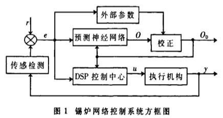 采用神经网络和DSP模块实现锡炉在线实时补偿加热控制系统的设计