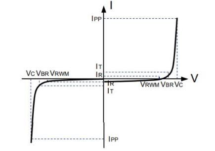 TVS二极管的特性_TVS二极管应用