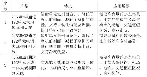 中国电信将与中国联通共建共享5G以及广电700MHz天馈解决方案