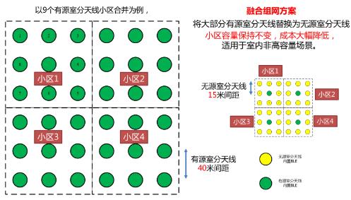 基于5G网络技术的智慧室分融合组网方案