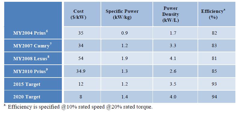 丰田汽车的电机动力总成的成本、功率密度,以及效率参数