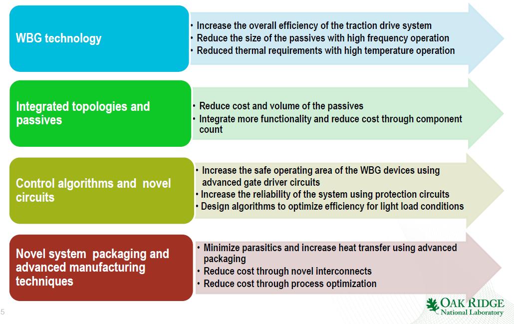 为实现2025年电机目标,橡树岭国家实验室建议的功率器件选择技巧。
