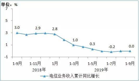 工信部正式發布了2019年前三季度通信業經濟運行情況