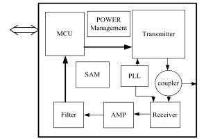 RLM600超高頻射頻識別芯片的數據手冊免費下載