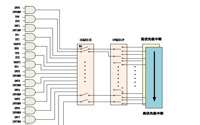 CA51F3系列芯片的中文用户手册免费下载