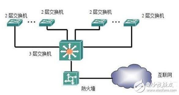 交换机的组网方式_交换机的功能是什么