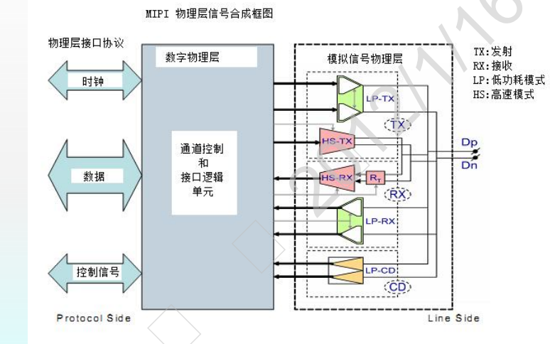 MIPI入门学习教程中文版免费下载