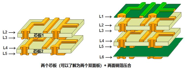 最方便生产6层板结构解析图示意图1