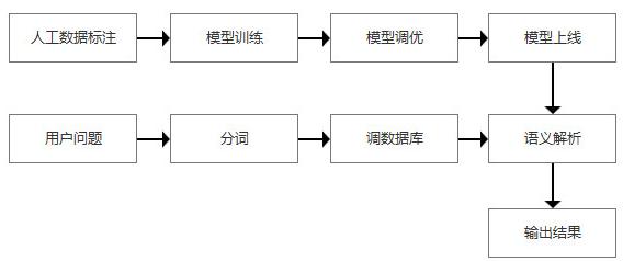 人工智能人機語義形式有哪幾種