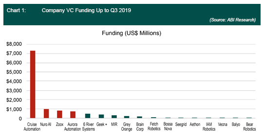 Company VC Funding