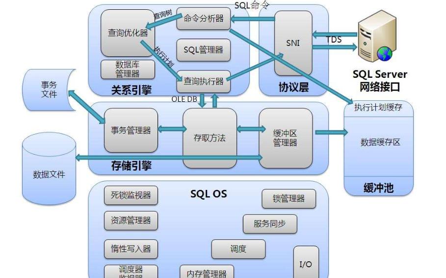 NET经常使用的DbHelperSQL详细说明