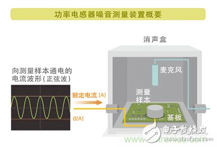 如何解决电子设备中功率电感器的啸叫问题