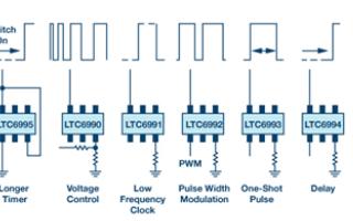 模拟电路基础知识之正确的时序