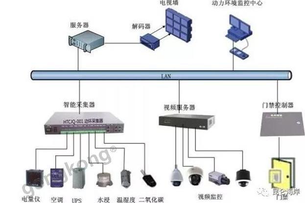 各種傳感器在水利電業集中控制系統中的應用設計