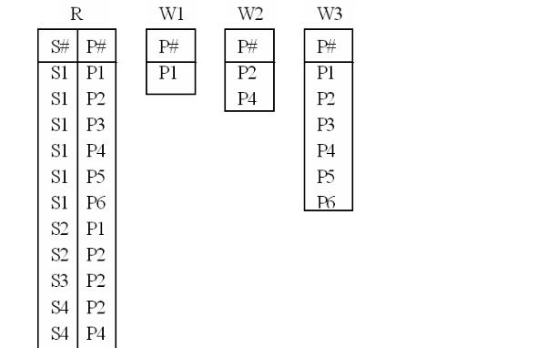 SQL的实验关系运算资料讲解