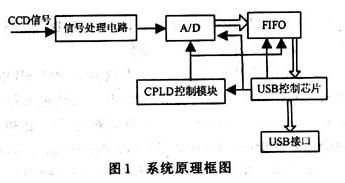 基于USB技术实现采集系统与计算机的通信设计